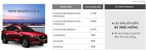 Mức giảm giá và ưu đãi của CX-5 trong tháng 6/2020.