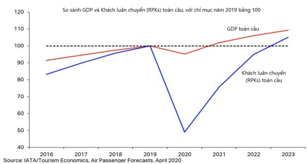 Lượng khách hàng không toàn cầu dự báo sẽ phục hồi tương đương năm 2019 vào năm 2023.
