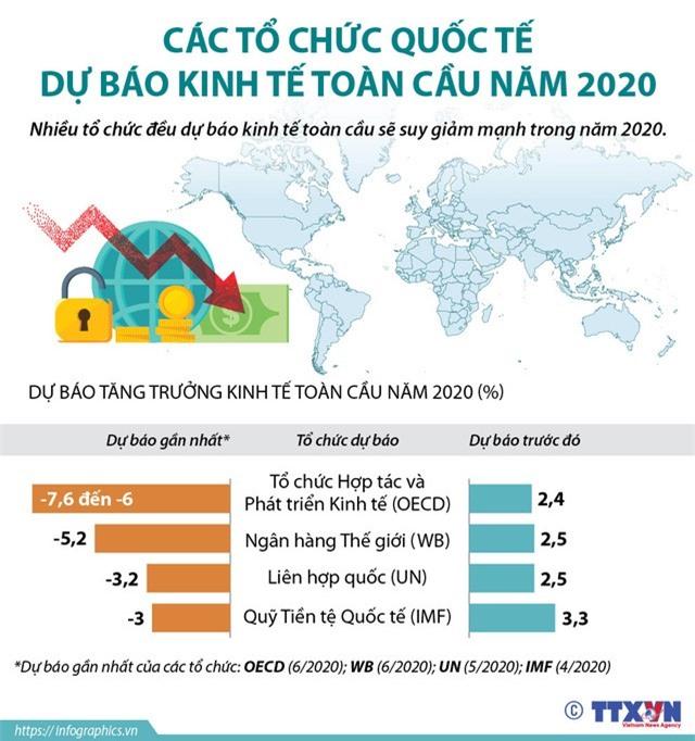 Bức tranh kinh tế toàn cầu năm 2020 sẽ như nào? - Ảnh 1.