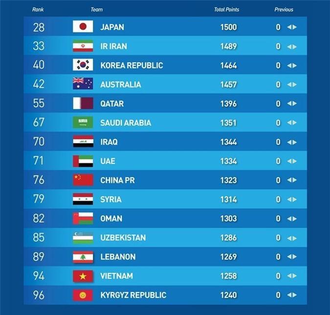 BXH FIFA tháng 6/2020: Việt Nam vững ngôi số 1 ĐNÁ