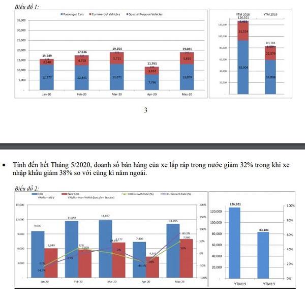 Biểu đồ 1: Biểu đồ lượng xe du lịch (đỏ), xe thương mại (xanh) và xe chuyên dụng (tím).  Biểu đồ 2: Biểu đồ tiêu thụ ô tô lắp ráp và nhập khẩu tại Việt Nam trong tháng 5/2020 so với các tháng trước đó. Nguồn: VAMA.