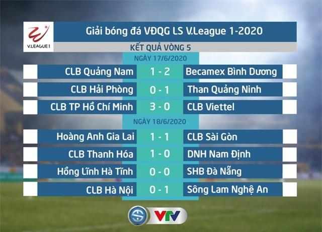 Kết quả, BXH vòng 5 LS V.League 1-2020 ngày 18/6: Sông Lam Nghệ An giành ngôi đầu - Ảnh 1.