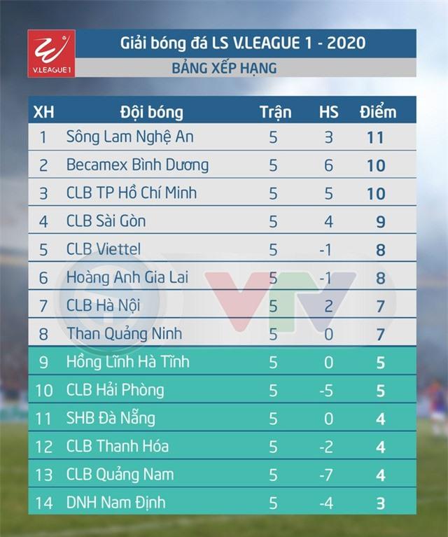 Kết quả, BXH vòng 5 LS V.League 1-2020 ngày 18/6: Sông Lam Nghệ An giành ngôi đầu - Ảnh 2.