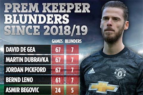 De Gea chính thức trở thành thủ môn tệ nhất Ngoại hạng Anh - Ảnh 2.