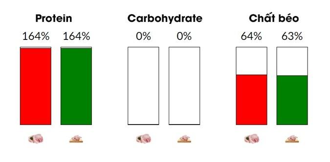 So sánh giá trị dinh dưỡng của thịt lợn với thịt gà - Ảnh 5.