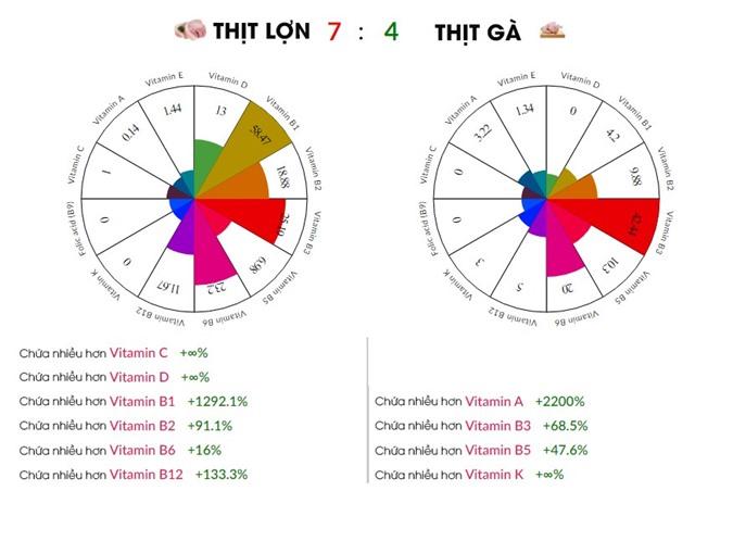 So sánh giá trị dinh dưỡng của thịt lợn với thịt gà - Ảnh 7.