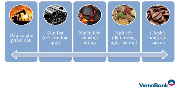 Hàng hóa cơ sở được phép phòng ngừa rủi ro.