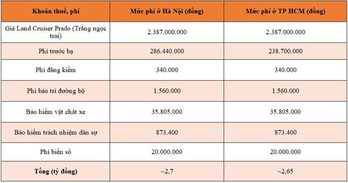 Giá lăn bánh Toyota Land Cruiser Prado 2020 các màu khác. Ảnh: Cartimes.