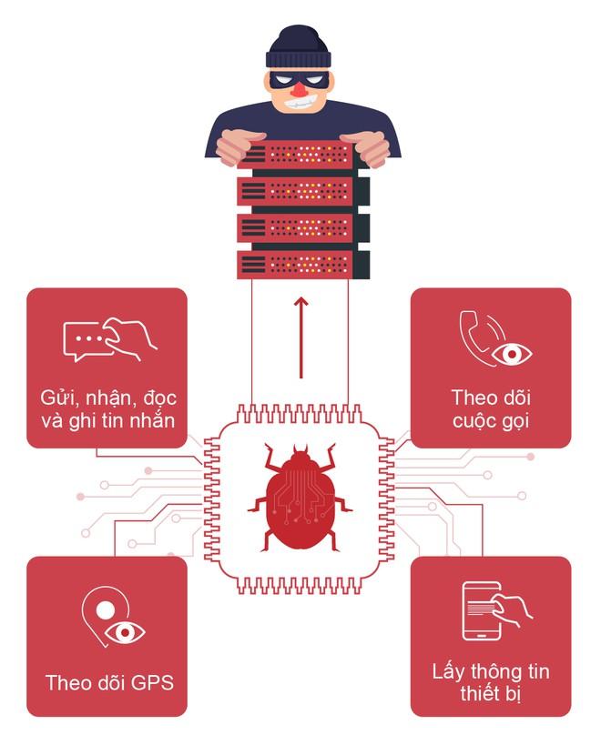Khi được cài đặt thành công, VN84App sẽ âm thầm thu thập tin nhắn, số điện thoại, thông tin IMEI… gửi về máy chủ điều khiển của hacker