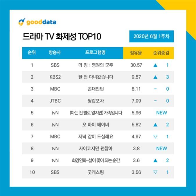 Top 10 diễn viên - phim Hàn hot nhất đầu tháng 6: Jang Nara theo sau Lee Min Ho - Kim Go Eun - Ảnh 5