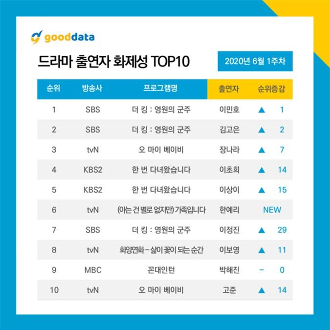 Top 10 diễn viên - phim Hàn hot nhất đầu tháng 6: Jang Nara theo sau Lee Min Ho - Kim Go Eun - Ảnh 6