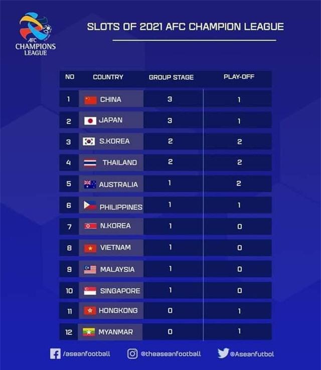 Đội vô địch V.League 2020 sẽ vào thẳng vòng bảng AFC Champions League 2021 - Ảnh 1.