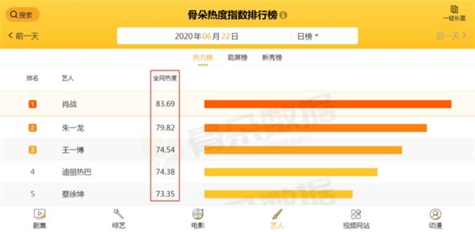 Top 5 độ hot của nghệ sĩ Hoa Ngữ: Tiêu Chiến hiển nhiên dẫn đầu, Chu Nhất Long gây bất ngờ lớn! - Ảnh 11
