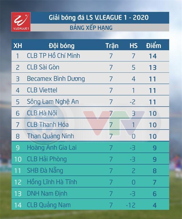 Lịch thi đấu và trực tiếp vòng 8 V.League 2020: CLB Viettel – CLB Hà Nội, Hoàng Anh Gia Lai – Hồng Lĩnh Hà Tĩnh - Ảnh 1.