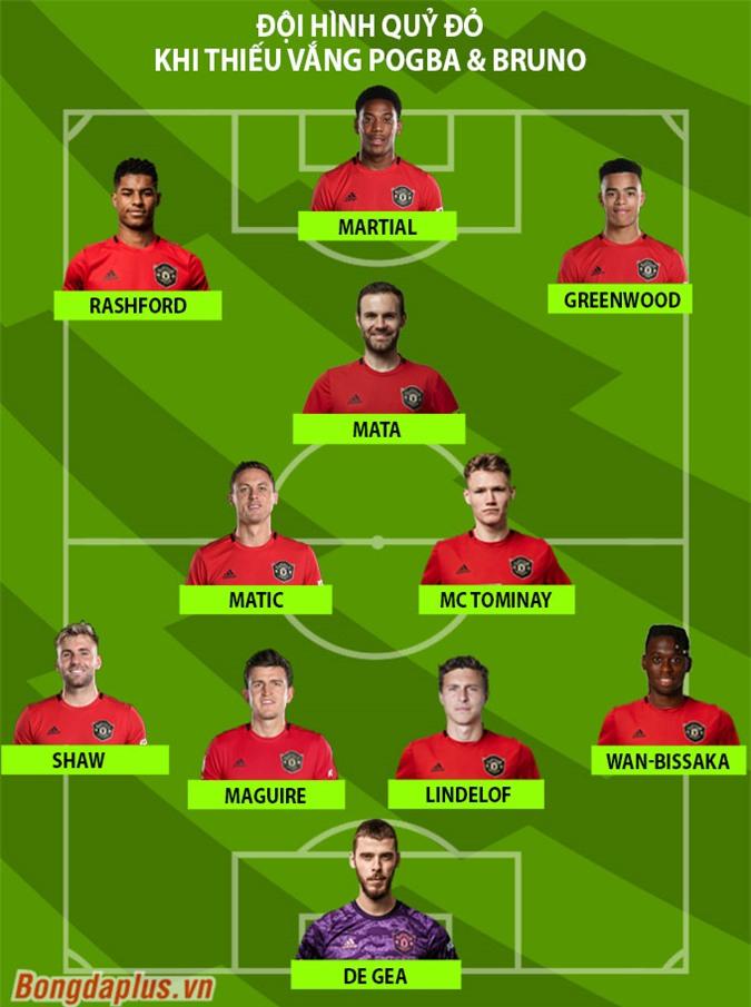 Solskjaer có thể lựa chọn giữ phần lớn đội hình và chỉ đổi 2 người thay cho Pogba và Fernandes