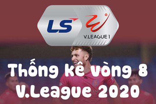 Các số liệu thống kê vòng 8 V.League 2020