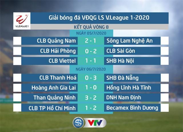Kết quả vòng 8 V.League.