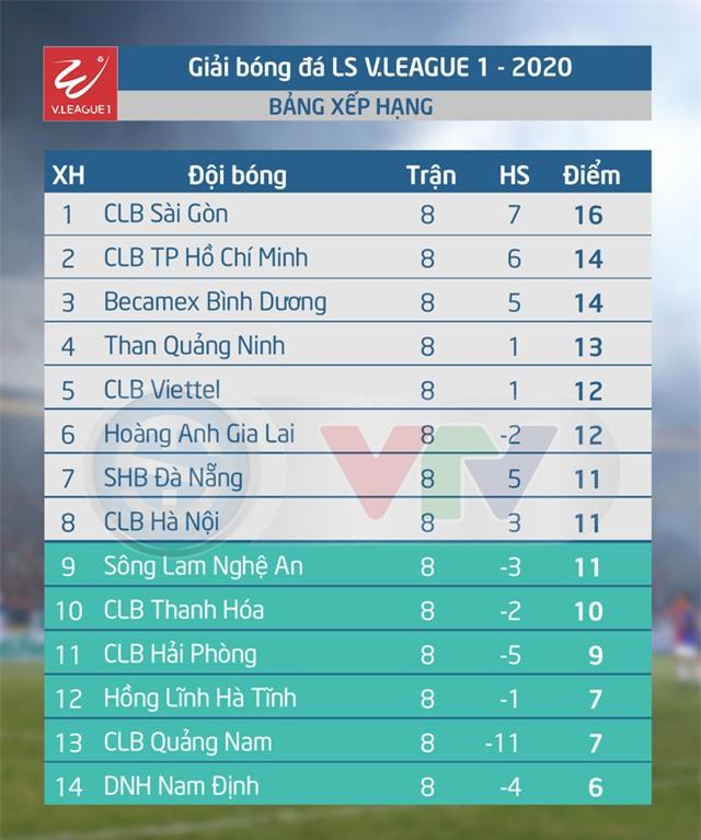 Bảng xếp hạng V.League sau vòng 8.