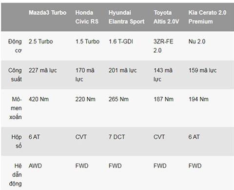 Mazda 3 Turbo 2021 so sánh với các mẫu xe hạng C khác tại thị trường Việt Nam
