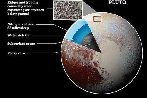 """Hệ Mặt Trời đã có """"hành tinh thứ 9"""" ấm áp và… sống được?"""