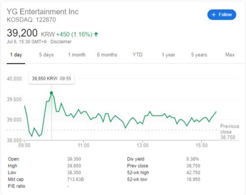 Báo Hàn khẳng định: Màn comeback từ BlackPink đã 'cứu sống' cơn khủng hoảng tồi tệ của YG - Ảnh 2