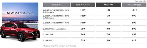 Mức giảm giá của Mazda CX-5 trong tháng 7.