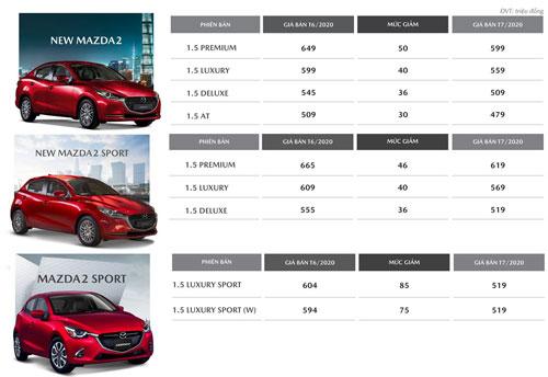 Mức giảm giá của Mazda2 trong tháng 7/2020.