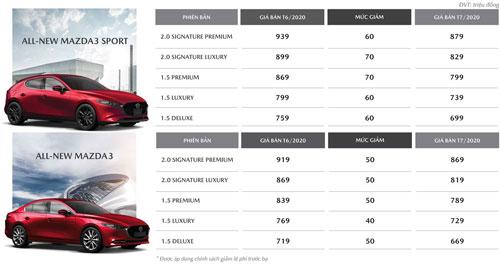 Mức giảm giá của Mazda3 trong tháng 7/2020.