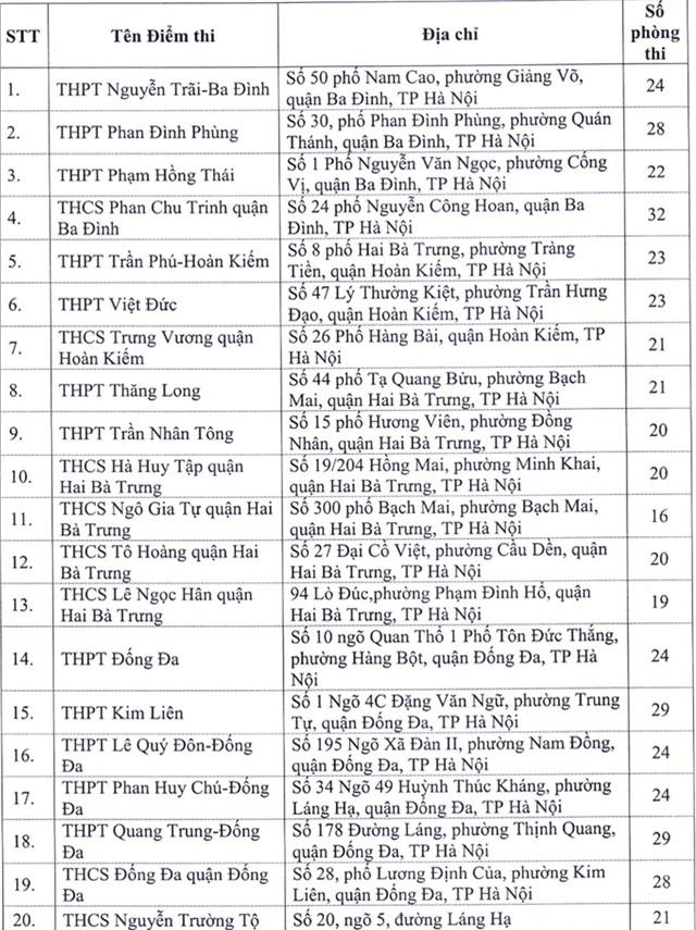 Địa chỉ toàn bộ 143 điểm thi tốt nghiệp THPT 2020 tại Hà Nội - Ảnh 1.