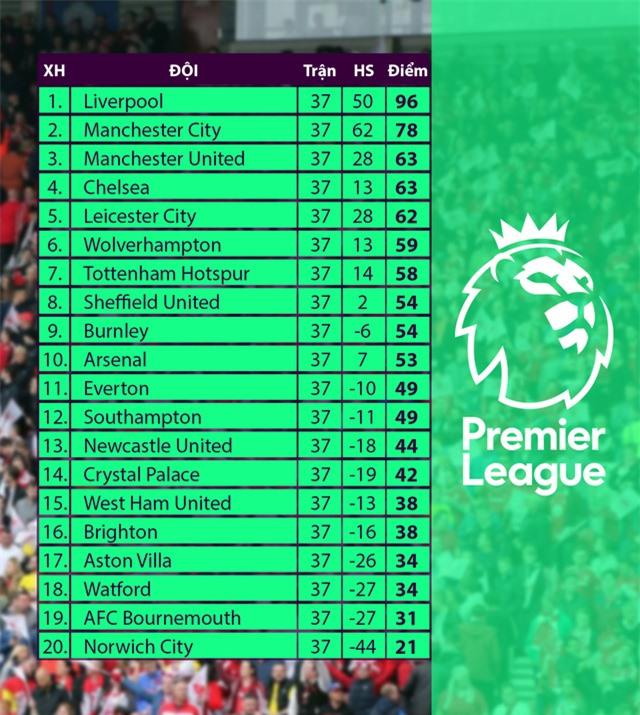 Leicester City mất hàng loạt trụ cột trước trận đấu với Manchester United - Ảnh 4.