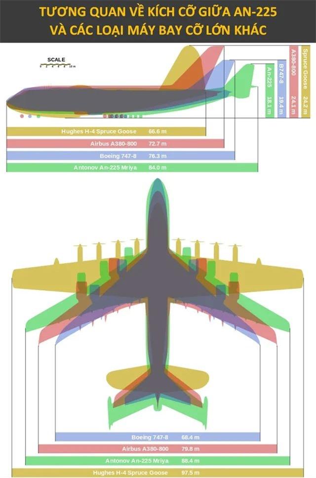 Thiết kế của Antonov An-225 hướng đến việc vận tải các loại động cơ tên lửa đẩy, cũng như tàu vũ trụ.