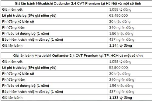 Giá lăn bánh Mitsubishi Outlander 2.4 CVT Premium 2020. Ảnh: Báo Giao thông.