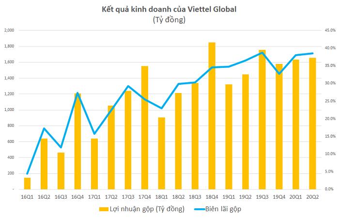 Biểu đồ kết quả kinh doanh của Viettel Global