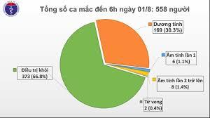 Phát hiện thêm 12 ca nhiễm Covid-19 tại Đà Nẵng và Quảng Nam.