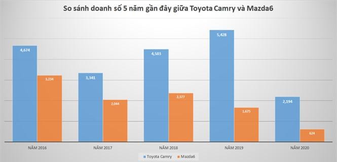 Sedan phân khúc D: Song đấu Toyota Camry và Mazda6 - ảnh 3