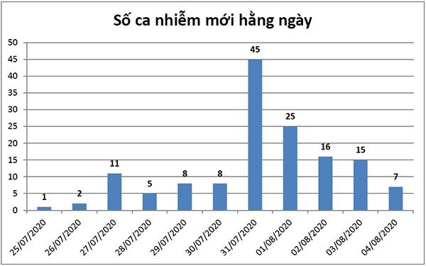 Đà Nẵng: Số ca Covid-19 nhiễm mới có chiều hướng giảm dần