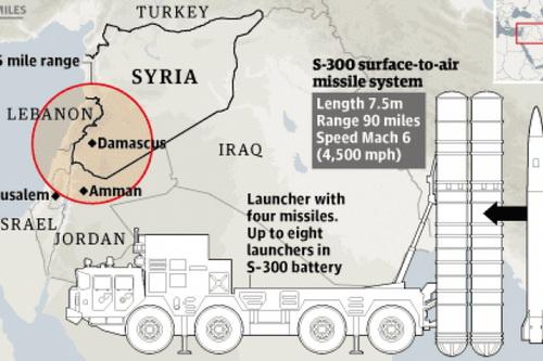 Hệ thống tên lửa phòng không tầm xa S-300 của Syria có thể đã bị Israel chế áp điện tử từ xa. Ảnh: TASS.