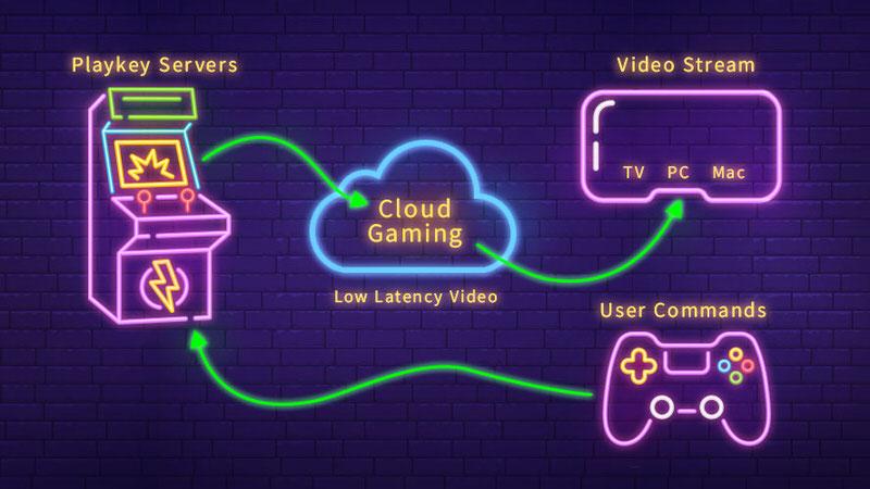 Với xu hướng Trò chơi Đám mây, trải nghiệm game của người dùng sẽ không còn bó buộc vào cấu hình PC nữa