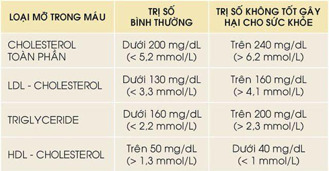 Bảng chỉ số mỡ máu dưới đây. Các chỉ số này chỉ có thể được đo khi bạn xét nghiệm máu nhiễm mỡ.