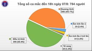 Việt Nam phát hiện thêm 34 ca mắc Covid-19, trong đó 32 ca liên quan đến Đà Nẵng