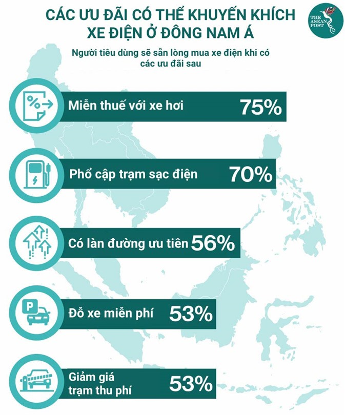 Các yếu tố kích thích người Đông Nam Á mua xe điện. Đồ hoạ: TAP. Việt hoá: Tất Đạt