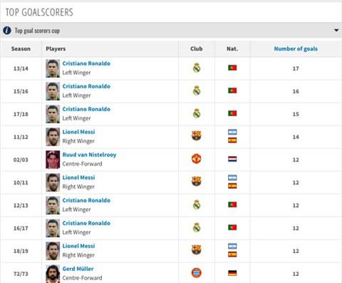 Lewandowski có cơ hội vượt mặt Ronaldo để ghi nhiều bàn thắng nhất trong 1 mùa giải Champions League