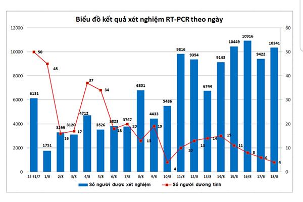 Biểu đồ xét nghiệm sàng lọc SARS-CoV-2 được BCĐ Covid-19 TP Đà Nẵng công bố tối 18/8