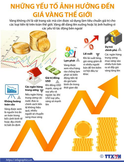 Những yếu tố ảnh hưởng đến giá vàng thế giới.