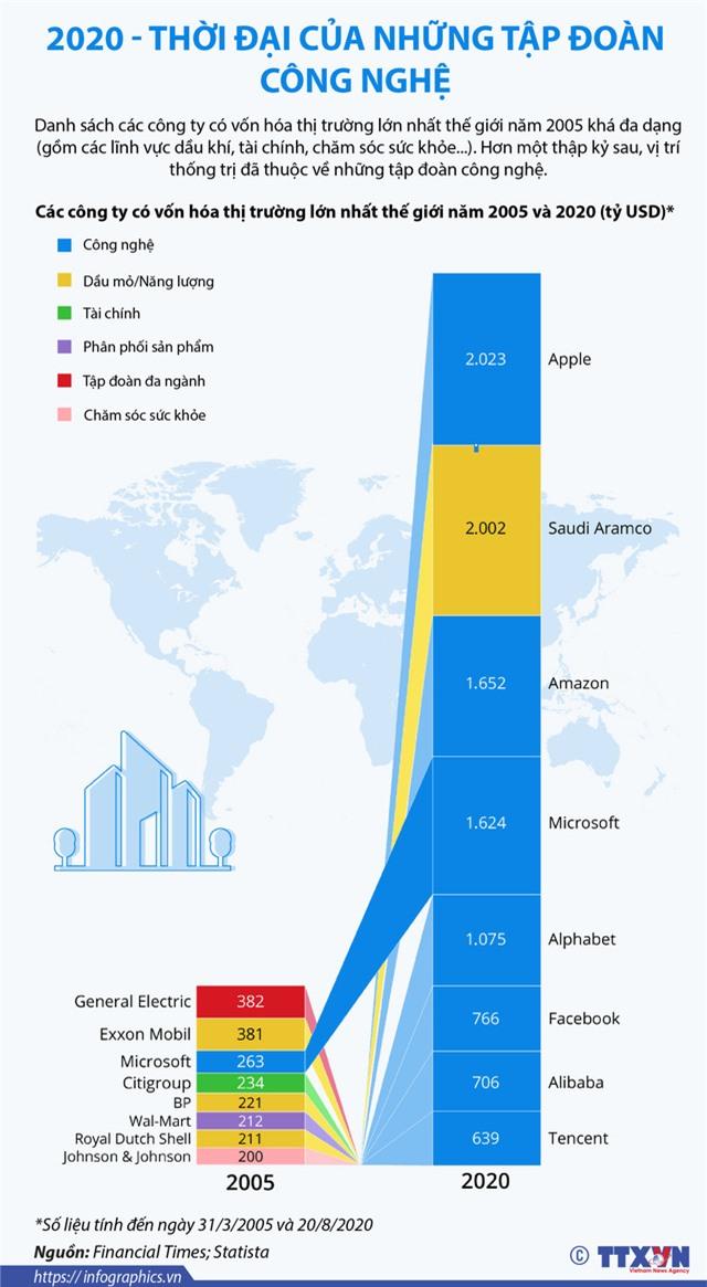 2020 - Thời đại của những tập đoàn công nghệ - Ảnh 1.