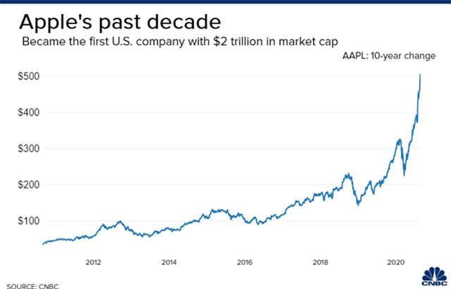 Giá trị các công ty công nghệ Mỹ lớn hơn thị trường chứng khoán châu Âu - Ảnh 2.