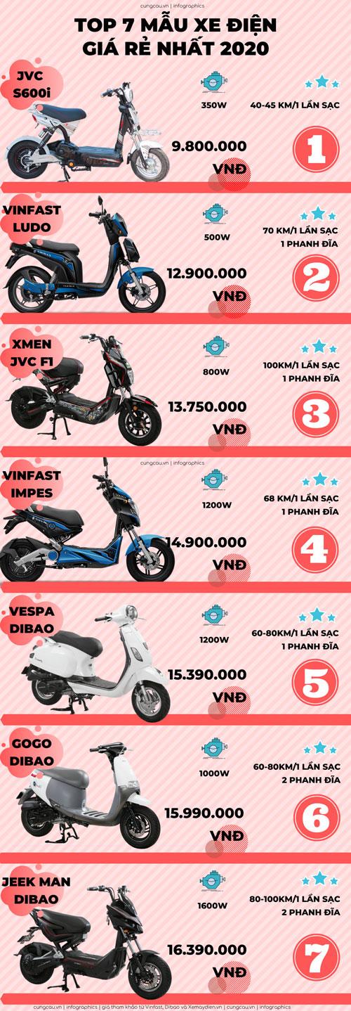 Top 7 xe máy điện rẻ nhất.