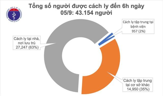 12 giờ trôi qua, Việt Nam không có ca mắc mới COVID-19 - Ảnh 1.