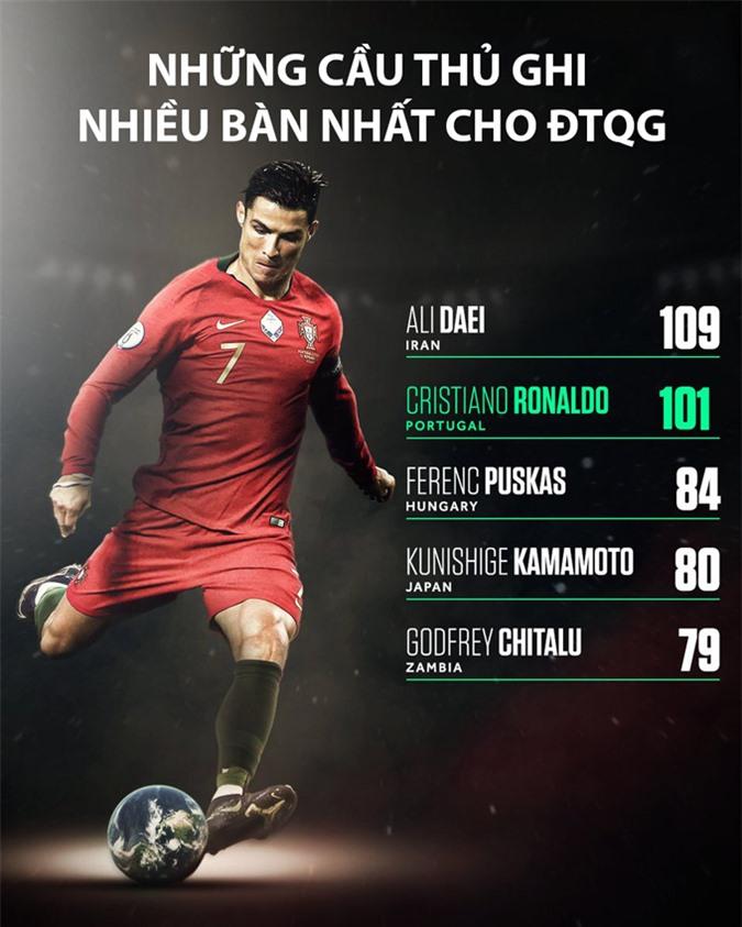 Ronaldo vượt mốc 100 bàn cho ĐTQG