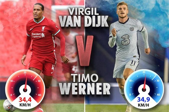 Tốc độ tối đa của Van Dijk và Werner trong mùa giải trước
